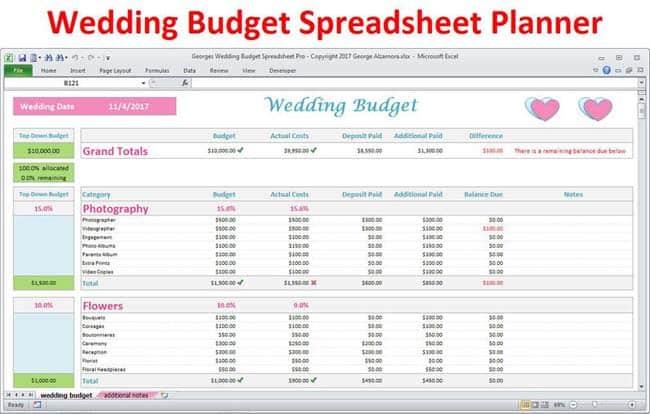 Budgetlijst huwelijk